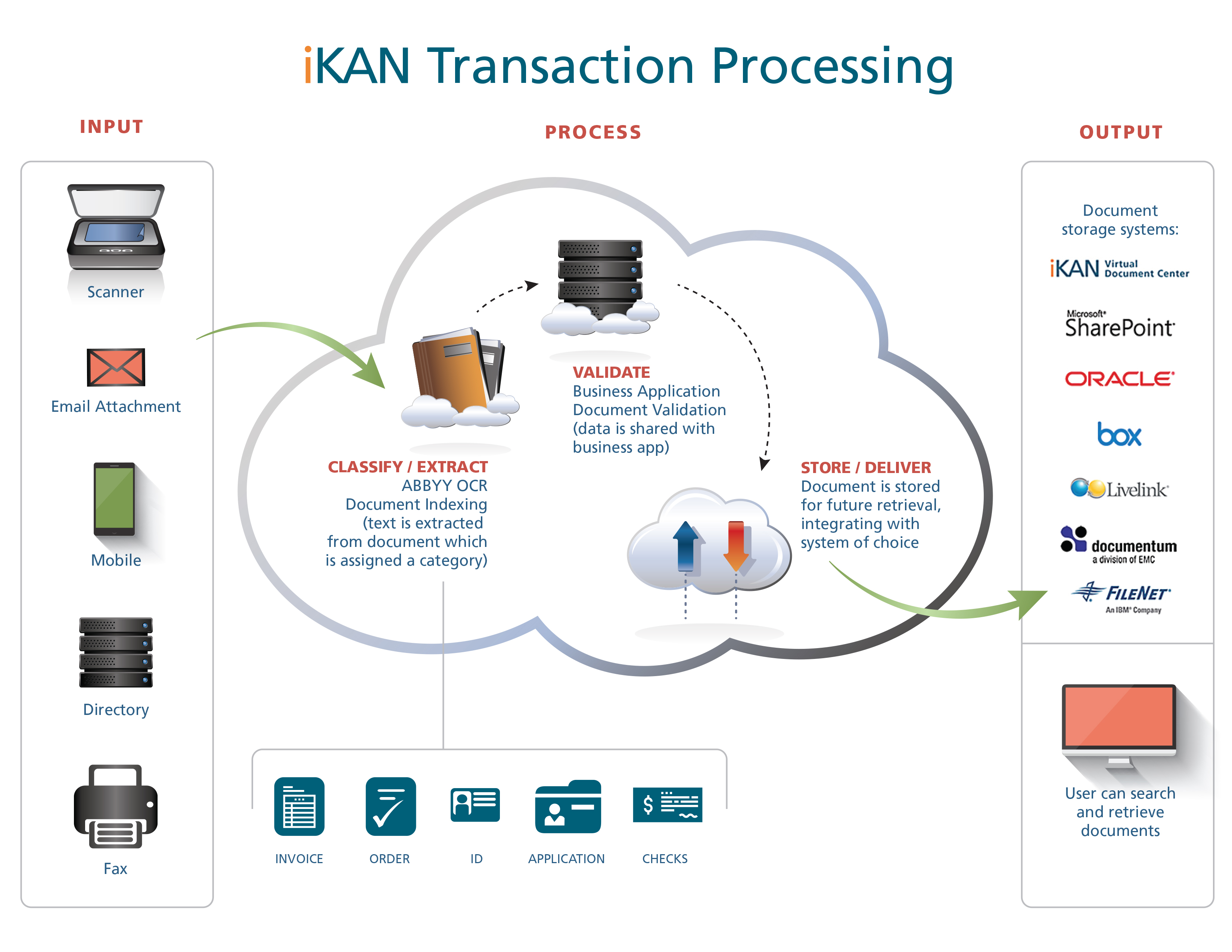 Technical Architecture Diagrams - iKAN Software